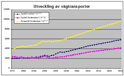Bild 2:6 Utveckling av vägtransporter