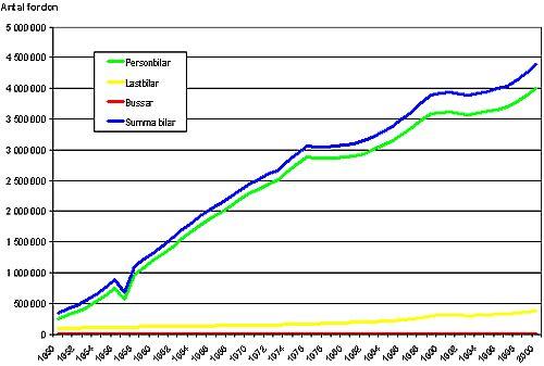 Bild 1:2 Antal inregistrerade fordon 1950-2000