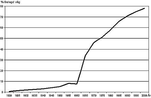 Bild 1:7 Andel belagd väg av totala väglängden (statligt vägnät)