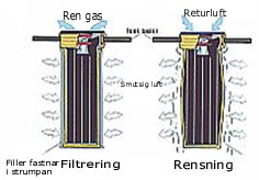 Bild 10:11 Filterslangens funktion