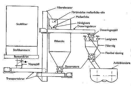 Bild 10:12 Fillersystem med mellanficka