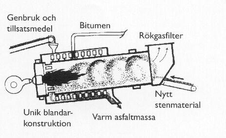 Bild 10:26 Trumblandning enligt motströmsprincip med integrerad tvångsblandare (Astec Double Barrel)