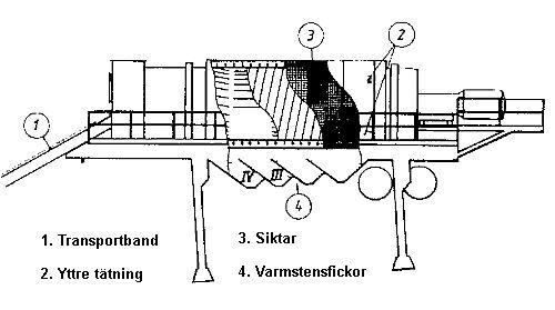 Bild 10:27 Trumsiktningsverk (Kallottikone)