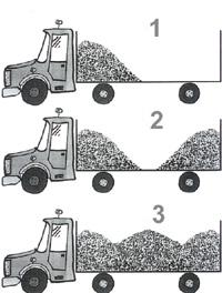 Bild 11:6 Lastning i tre eller flera högar