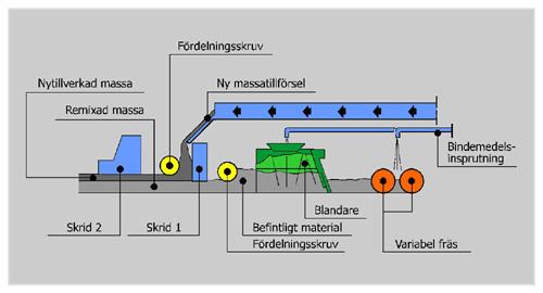 Bild 12:29a Schematisk bild av Remix-Plus utrustning (Wirtgen)