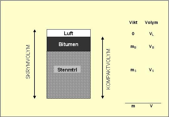 Bild 13:3 Begreppsförklaringar (L=luft, B=bindemedel, S=stenmaterial)