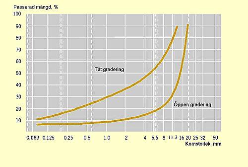 Bild 13:5 Exempel på stenmaterialets gradering