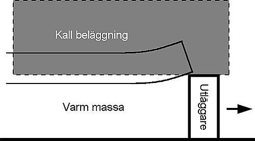 Bild 13:19 Packning av kall längsgående fog enligt alt. A
