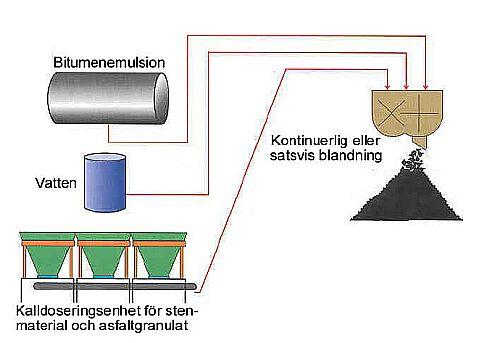 Bild 14:2 Principskiss av verk för tillverkning av kallblandad massa