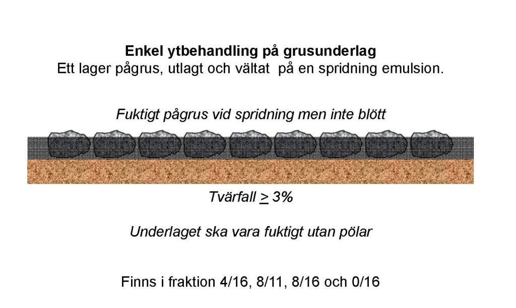 Bild 15:3 Ytbehandling på grusunderlag Y1G