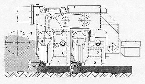 Bild 18:4 Principskiss för massaflöde under skriden 1. Matarknivar 2. Stampkniv(ar) 3. Slitlist 4. Excenteraxel 5. Vibroplatta 6. Basskrid 7. Utskjut