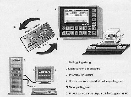 Bild 18:6 Exempel på maskinstyrningssystem med integrerad produktionsdator