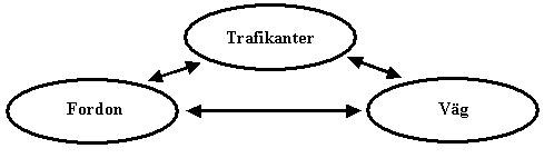 Bild 2:15 Vägtrafiksystemet