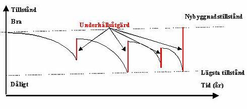 Bild 2:19 En följd av underhållsåtgärder utgör en underhållsstrategi (åtgärdsstrategi)