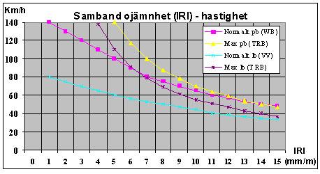 Bild 2:25 Samband mellan ojämnhet i längsled och hastighet