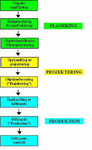 Bild 2:27 Väghållningens verksamhetsprocess