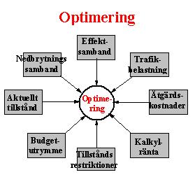 Bild 2:28 Optimering av åtgärder