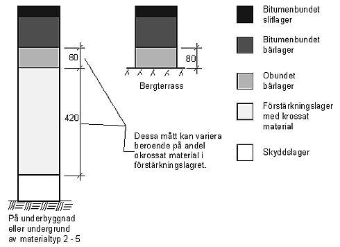Bild 3:3 Grusbitumenöverbyggad, GBÖ