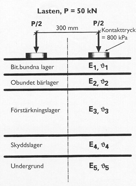 Bild 3:8 Modell för beräkning av påkänningar i vägkonstruktion