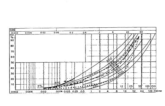 Bild 3:13 Bestämning av elasticitetsmodul för bärlagergrus enligt en metod tillämpad av finska Vägverket (förenklat diagram som illustration, ej för tillämpning).