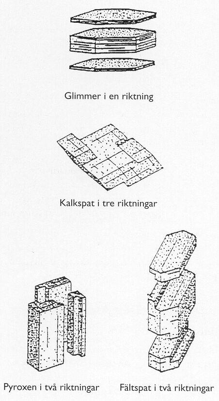 Bild 4:1 Exempel på spaltning hos några mineral