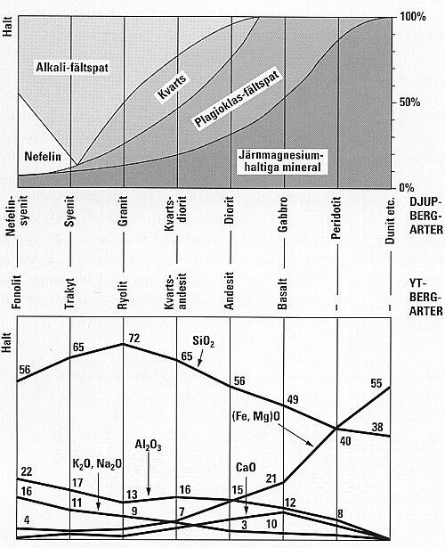 Bild 4:2. Mineralogisk och kemisk klassificering av bergarter (modifierad enligt Barksdale 1991).