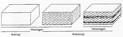 Bild 4:3. Principskiss, visande utbildning av i första hand glimmermineral och ökande grad av riktningsberoende egenskaper (anisotropi), innebärande förskiffring.