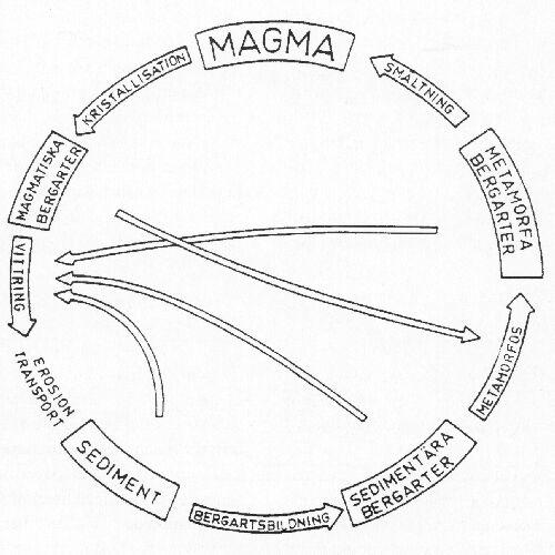 Bild 4:4. Bergartscykeln (från Vägverkets undervisningsmaterial)
