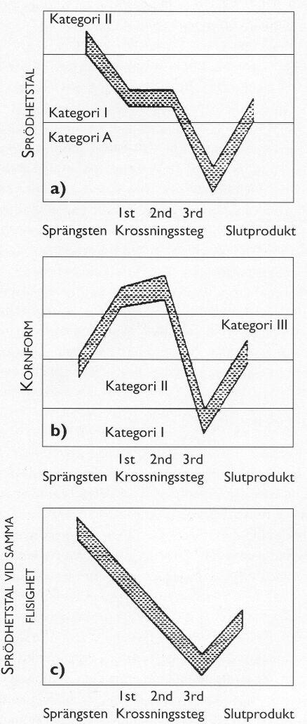 Bild 9 a-c Förändring av a) sprödhetstal och b) kornform hos stenmaterialet vid produktionskrossning. Figur c) visar förändringen av sprödhetstal vid samma kornform. Slutprodukten utgör här en blandning av olika steg (enligt Heikkilä).
