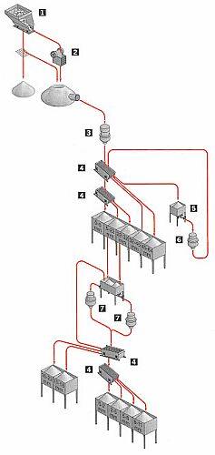 Bild B Exempel på flödesschema för krossanläggning i bergtäkt 1 Matarstation, 2 Käftkross, 3 Spindelkross, 4 Vibrationssikt 5 Ficka med matare, 6 konkross, 7 Konkrossar