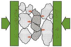 Bild H Krossning sten-mot-sten är effektiv och ger god kornform