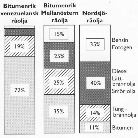 Bild 5:1 Olika typer av råolja