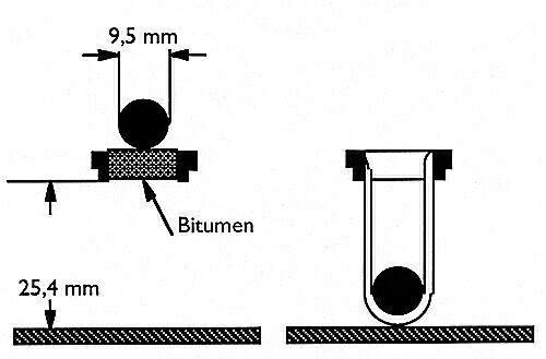 Bild 5:4 Mjukpunkt, kula och ring