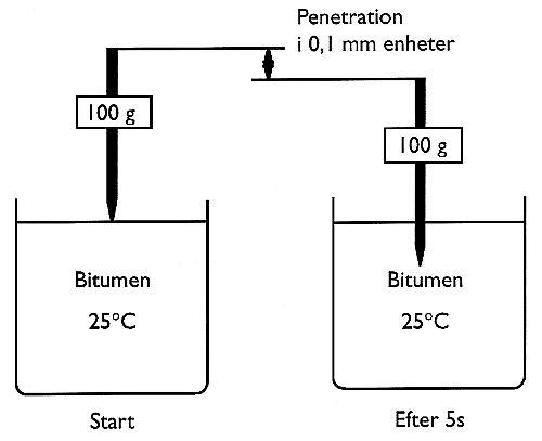 Bild 5:5 Penetration