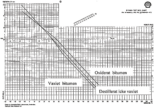 Bild 5:7 Heukeloms diagram