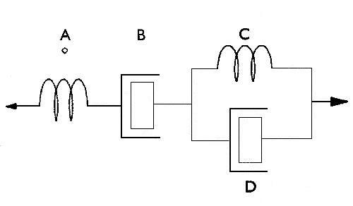 Bild 5:8 Bitumenreologi