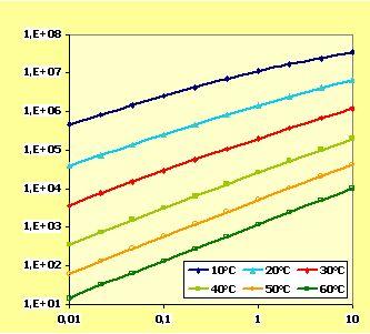 Bild 5:9 Komplexmodul G* som funktion av frekvens (Hz) vid olika temperaturer av ett 70/100 bitumen