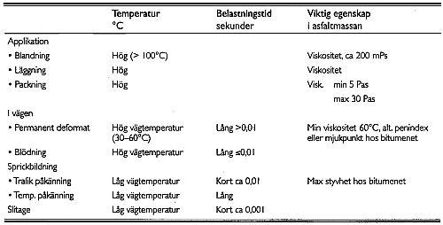 Bild 5:12 Krav på bitumenets egenskaper vid användning i vägbyggnad