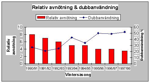 Exempel från södra Sverige på förändringen i avnötning och dubbanvändning