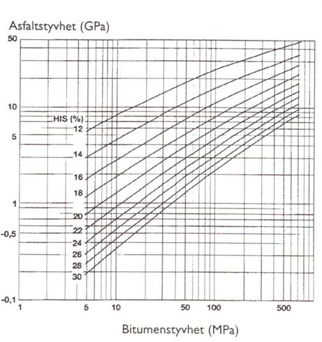 Bild 8:3 Förhållande mellan bitumenstyvhet, hålrum i stenskelettet och asfalstyvheten. Diagram enligt Nottingham University