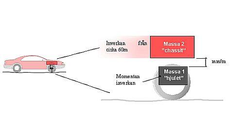 Bild 9:3a Schematisk beskrivning av IRI-modellen